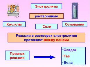 Электролиты растворимые Основания Соли Кислоты Реакции в растворах электролитов