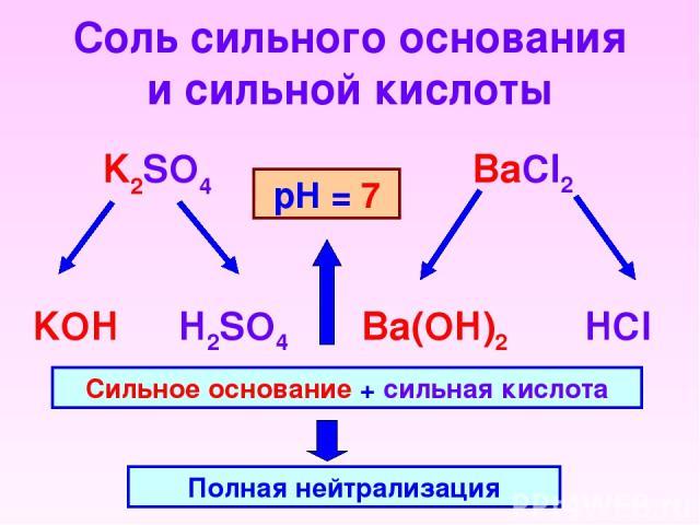 Соль сильного основания и сильной кислоты K2SO4 BaCl2 KOH H2SO4 HCl Ba(OH)2 Сильное основание + сильная кислота Полная нейтрализация рН = 7