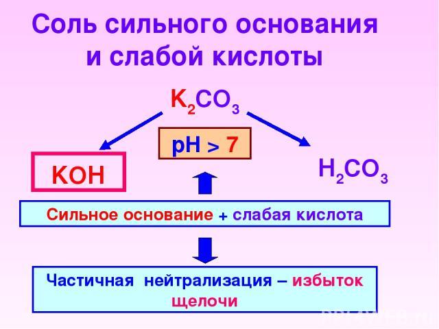 Соль сильного основания и слабой кислоты K2CO3 Н2CO3 KОН Сильное основание + слабая кислота Частичная нейтрализация – избыток щелочи рН > 7