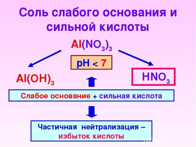 Соль слабого основания и сильной кислоты Al(NO3)3 НNO3 Al(OН)3 Слабое основание + сильная кислота Частичная нейтрализация – избыток кислоты рН < 7