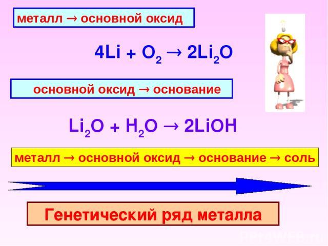 металл ® основной оксид 4Li + O2 2Li2O  основной оксид ® основание Li2O + H2O 2LiOH  металл ® основной оксид ® основание ® соль Генетический ряд металла