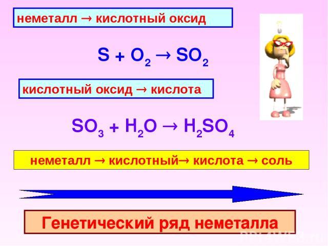 неметалл ® кислотный оксид S + O2 SO2 кислотный оксид ® кислота SO3 + H2O H2SO4  неметалл ® кислотный® кислота ® соль Генетический ряд неметалла