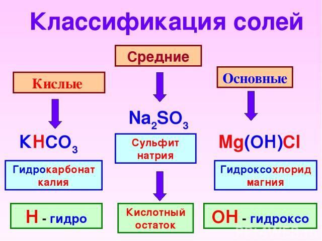 Классификация солей Кислые Средние Основные Na2SO3 КHCO3 Mg(OH)Cl Сульфит натрия Гидроксохлорид магния Гидрокарбонат калия Н - гидро ОН - гидроксо Кислотный остаток