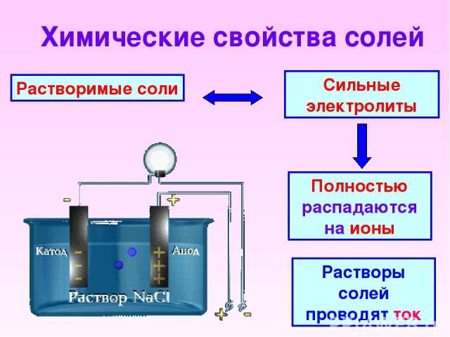 Химические свойства солей Растворимые соли Сильные электролиты Полностью распадаются на ионы Растворы солей проводят ток