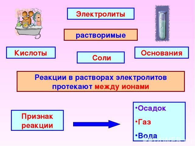 Электролиты растворимые Основания Соли Кислоты Реакции в растворах электролитов протекают между ионами Признак реакции Осадок Газ Вода