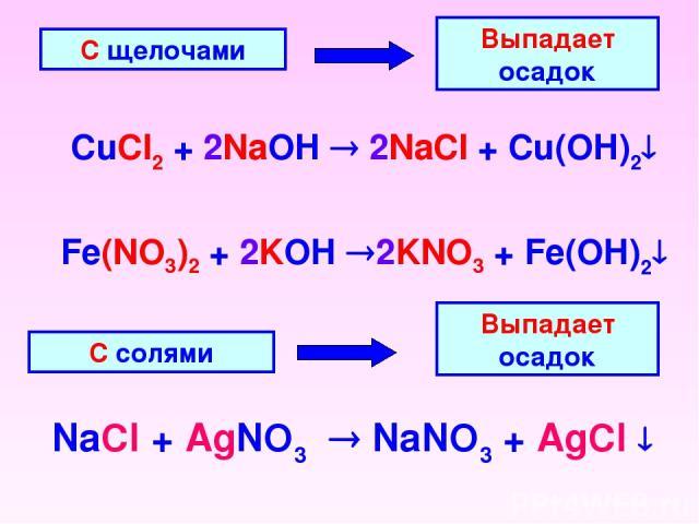 С щелочами Выпадает осадок CuCl2 + 2NaOH 2NaCl + Cu(OH)2 С солями Выпадает осадок NaCl + AgNO3 NaNO3 + AgCl Fe(NO3)2 + 2KOH 2KNO3 + Fe(OH)2