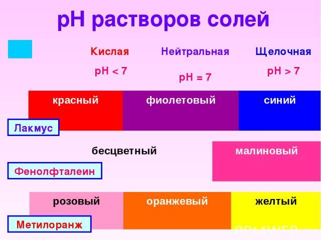 pH растворов солей Лакмус Фенолфталеин Метилоранж Кислая рН < 7 Нейтральная рН = 7 Щелочная рН > 7