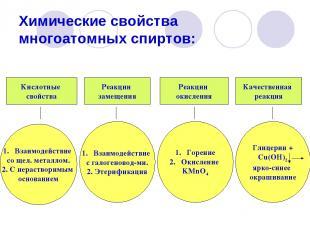 Химические свойства многоатомных спиртов: Кислотные свойства Реакции замещения Р