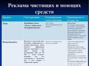 Реклама чистящих и моющих средств Продукт Текст рекламы Подтверждение текста рек