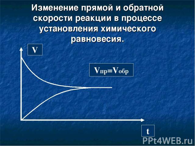 Изменение прямой и обратной скорости реакции в процессе установления химического равновесия. V t Vпр=Vобр