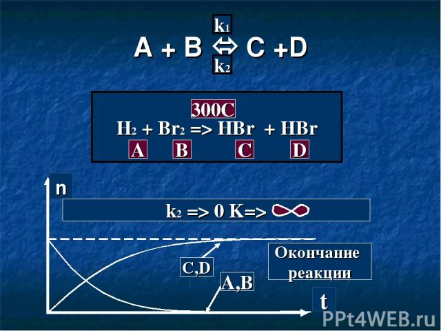 A + B C +D k1 k2 H2 + Br2 => HBr + HBr A B C D 300C n t C,D A,B Окончание реакции k2 => 0 K=>
