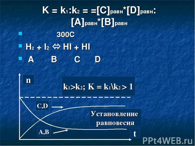 K = k1:k2 = =[C]равн*[D]равн:[A]равн*[B]равн 300C H2 + I2 HI + HI A B C D t C,D A,B Установление равновесия k1>k2; K = k1\k2 > 1 n