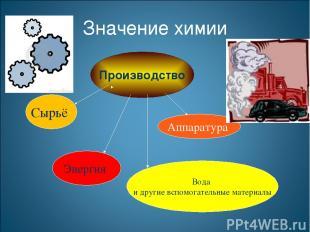 Производство Сырьё Аппаратура Энергия Вода и другие вспомогательные материалы Зн