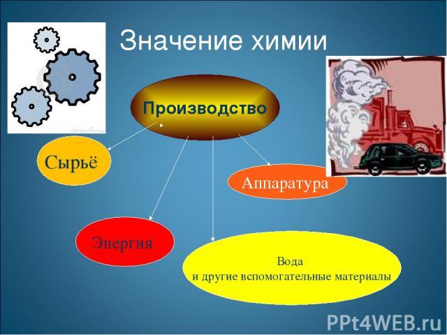 Производство Сырьё Аппаратура Энергия Вода и другие вспомогательные материалы Значение химии