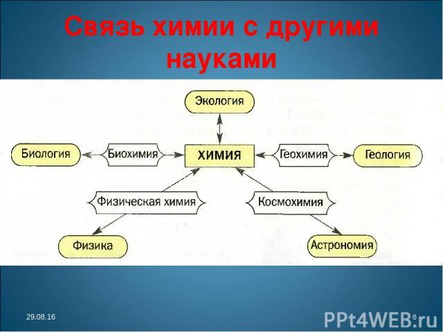 Связь химии с другими науками * *