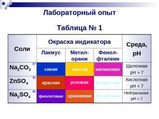 Лабораторный опыт Таблица № 1 Нейтральная pH = 7 бесцветная оранжевая фиолетовая