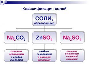 Классификация солей сильным основанием и слабой кислотой слабым основанием и сил