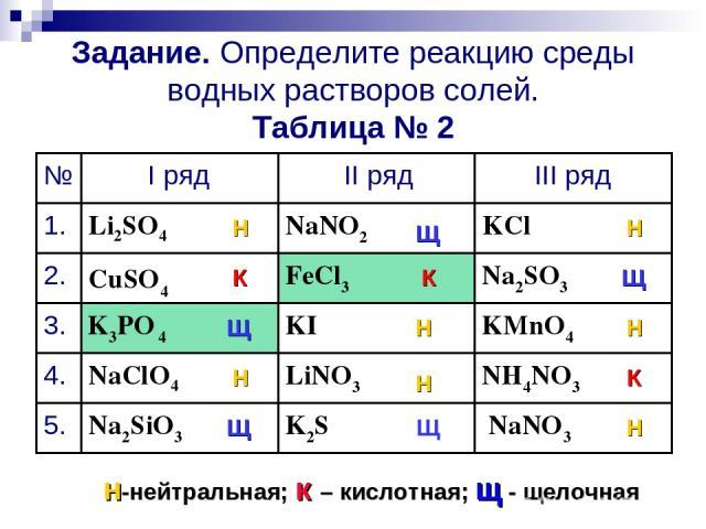 Задание. Определите реакцию среды водных растворов солей. Таблица № 2 NaNO3 K2S Na2SiO3 5. NH4NO3 LiNO3 NaClO4 4. KMnO4 KI K3PO 4 3. Na2SO3 FeCl3 CuSO4 2. KCl NaNO2 Li2SO4 1. III ряд II ряд I ряд № Н К Щ Н Щ Щ Н Н К Щ Н Щ Н К Н н-нейтральная; к – ки…