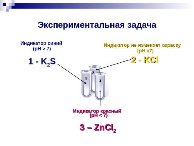 Экспериментальная задача Индикатор синий (pH > 7) 1 - K2S Индикатор не изменяет окраску (pH =7) 2 - KCl Индикатор красный (pH < 7) 3 – ZnCl2