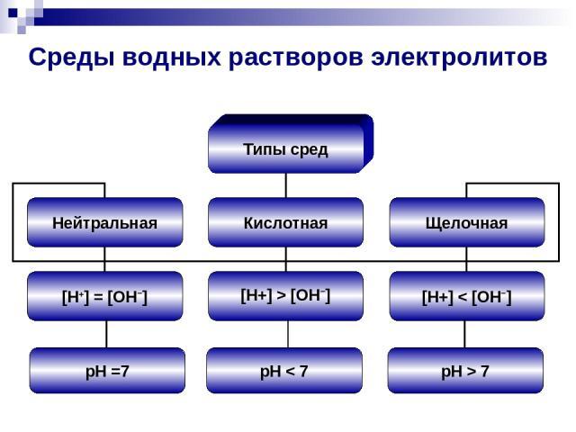 Среды водных растворов электролитов pH =7 pH < 7 pH > 7