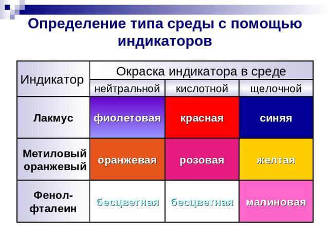 Определение типа среды с помощью индикаторов синяя красная фиолетовая Лакмус малиновая бесцветная бесцветная Фенол- фталеин желтая розовая оранжевая Метиловый оранжевый щелочной кислотной нейтральной Окраска индикатора в среде Индикатор