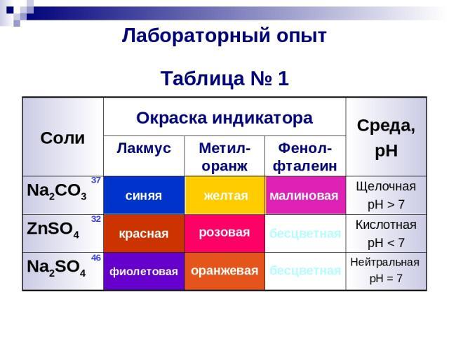 Лабораторный опыт Таблица № 1 Нейтральная pH = 7 бесцветная оранжевая фиолетовая Na2SO4 Кислотная pH < 7 бесцветная розовая красная ZnSO4 Щелочная pH > 7 малиновая желтая синяя Na2CO3 Фенол-фталеин Метил-оранж Лакмус Среда, pH Окраска индикатора Сол…