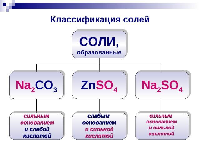 Классификация солей сильным основанием и слабой кислотой слабым основанием и сильной кислотой сильным основанием и сильной кислотой