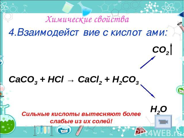 Химические свойства 4.Взаимодействие с кислотами: Сильные кислоты вытесняют более слабые из их солей! CO2 CaCO3 + HCl → CaCl2 + H2CO3 H2O