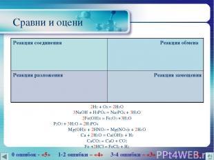Сравни и оцени 2H2 + O2 = 2H2O 3NaOH + H3PO4 = Na3PO4 + 3H2O 2Fe(OH)3 = Fe2O3 +3