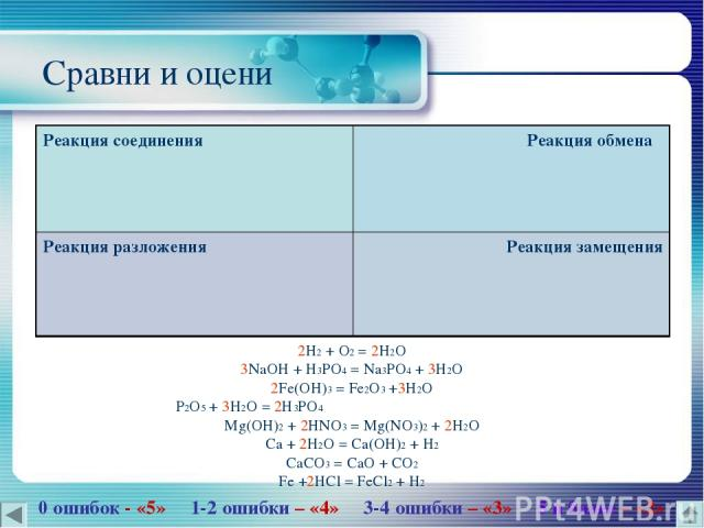 Сравни и оцени 2H2 + O2 = 2H2O 3NaOH + H3PO4 = Na3PO4 + 3H2O 2Fe(OH)3 = Fe2O3 +3H2O P2O5 + 3H2O = 2H3PO4 Mg(OH)2 + 2HNO3 = Mg(NO3)2 + 2H2O Ca + 2H2O = Ca(OH)2 + H2 CaCO3 = CaO + CO2 Fe +2HCl = FeCl2 + H2 0 ошибок - «5» 1-2 ошибки – «4» 3-4 ошибки – …
