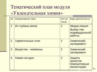 Тематический план модуля «Увлекательная химия»