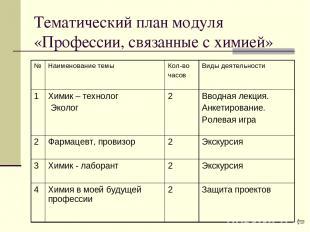 Тематический план модуля «Профессии, связанные с химией»