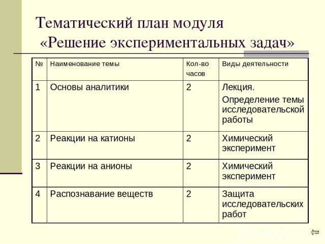 Тематический план модуля «Решение экспериментальных задач»