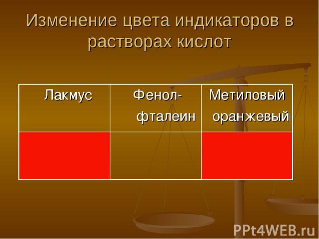 Изменение цвета индикаторов в растворах кислот Лакмус Фенол- фталеин Метиловый оранжевый