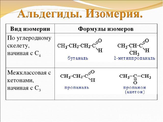 Вид изомерии Формулы изомеров По углеродному скелету, начиная с С4 Межклассовая с кетонами, начиная с С3