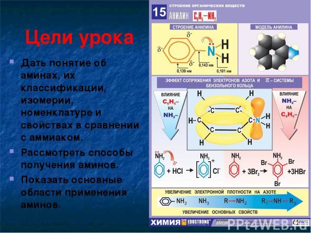 Цели урока Дать понятие об аминах, их классификации, изомерии, номенклатуре и свойствах в сравнении с аммиаком. Рассмотреть способы получения аминов. Показать основные области применения аминов.