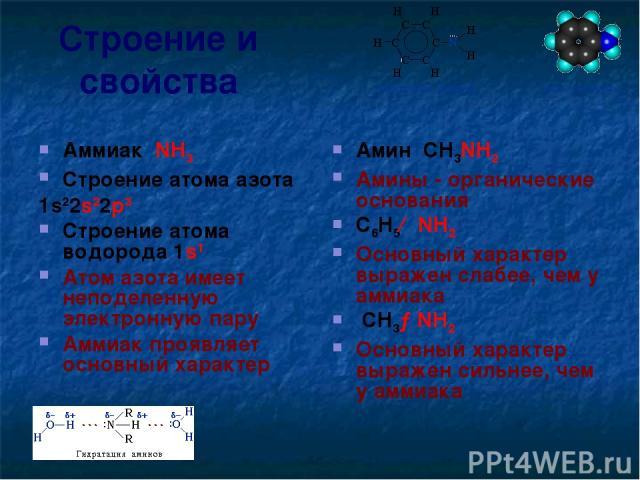Строение и свойства Аммиак NH3 Строение атома азота 1s22s22p3 Строение атома водорода 1s1 Атом азота имеет неподеленную электронную пару Аммиак проявляет основный характер Амин CH3NH2 Амины - органические основания C6H5←NH2 Основный характер выражен…