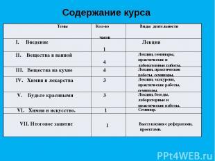 Содержание курса Темы Кол-во часов Виды деятельности I.Введение 1 Лекция II. Вещ