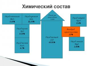 Химический состав Потери при прокаливании 0.49% Оксид кремния SiO2 21.55% Оксид