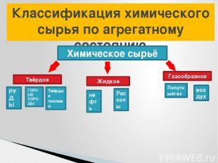 Классификация химического сырья по агрегатному состоянию Химическое сырьё Твёрдо