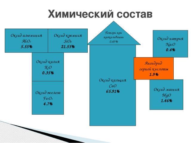 Химический состав Потери при прокаливании 0.49% Оксид кремния SiO2 21.55% Оксид алюминия Al2O3 5.55% Оксид железа Fe2O3 4.7% Оксид кальция CaO 65.91% Оксид магния MgO 1.46% Ангидрид серной кислоты 1.9% Оксид натрия Na2O 0.4% Оксид калия K2O 0.35%