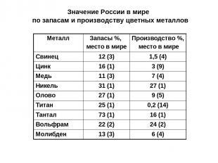 Значение России в мире по запасам и производству цветных металлов Металл Запасы