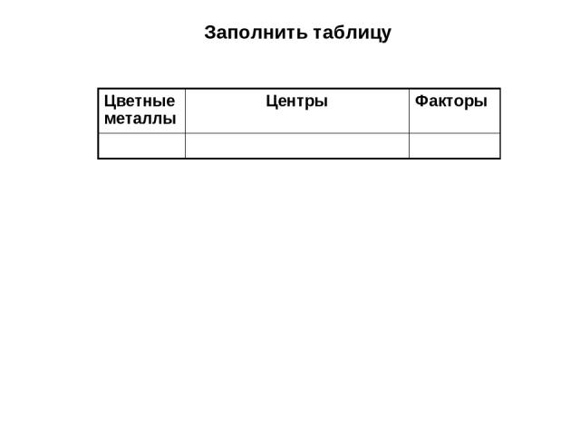 Заполнить таблицу Цветные металлы Центры Факторы
