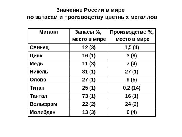 Значение России в мире по запасам и производству цветных металлов Металл Запасы %, место в мире Производство %, место в мире Свинец 12 (3) 1,5 (4) Цинк 16 (1) 3 (9) Медь 11 (3) 7 (4) Никель 31 (1) 27 (1) Олово 27 (1) 9 (5) Титан 25 (1) 0,2 (14) Тант…