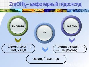 Zn(OH)2 + 2HCl ZnCl2 + 2H2O Zn(OH)2 ZnO + H2O Zn(OH)2 + 2NaOH Na2[Zn(OH)4] кисло