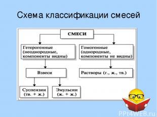 Схема классификации смесей
