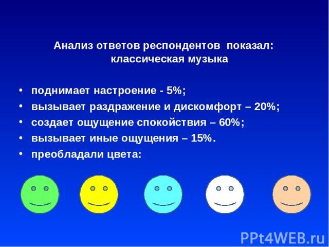 Анализ ответов респондентов показал: классическая музыка поднимает настроение - 5%; вызывает раздражение и дискомфорт – 20%; создает ощущение спокойствия – 60%; вызывает иные ощущения – 15%. преобладали цвета: