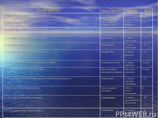 Этапы работы Преподаватель Студент Часы 1. Знакомство с проектной методикой Озна