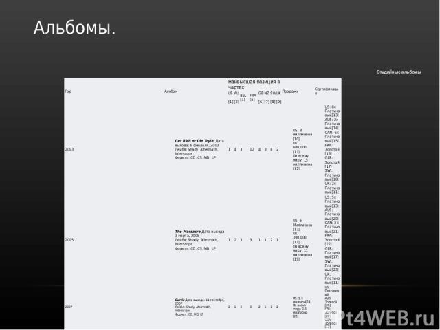 Альбомы. Студийные альбомы Год Альбом Наивысшая позиция вчартах Продажи Сертификация US [1] AUS [2] BEL [3] FRA [5] GER [6] NZ [7] SWI [8] UK [9] 2003 Get Rich or DieTryin'Дата выхода: 6 февраля, 2003 Лейбл:Shady,Aftermath,Interscope Формат:CD,CS,MD…