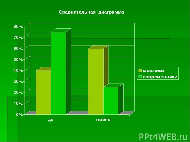 Сравнительная диаграмма